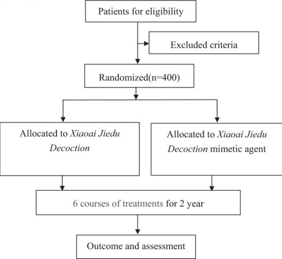 Traditional Chinese medicine (Xiaoai Jiedu Decoction) as an adjuvant treatment for prevention new colorectal adenomatous polyp occurrence in post-polypectomy: Study protocol for a randomized controlled trial.